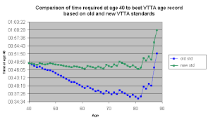 Reduction In Ftp Kg With Age Main Topic Area