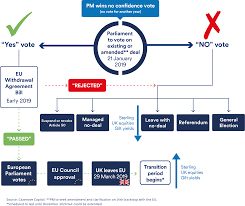 In Charts What Happens If The Brexit Deal Is Passed Or