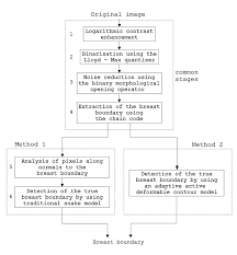 1 Flow Chart Of The Procedures For Identication Of The Skin