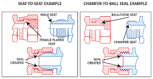 Thread Identification Hose And Fittings Source