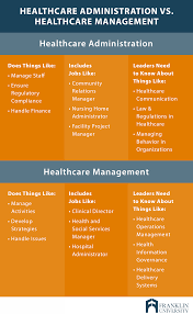 What Do Healthcare Administrators Do What Can You Do With A Healthcare Management Degree