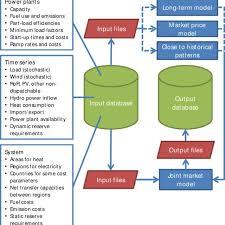 Flow Chart For Wilmar Download Scientific Diagram