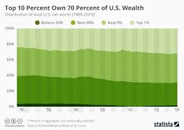 Chart For Distribution Chart The Top 10 Percent Own 70 Percent Of U S Wealth