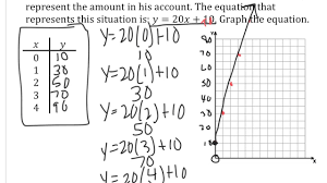 graphing linear equations from word problems