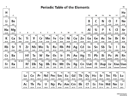 Printable Periodic Table Of Elements With Names Periodic Table Without Names