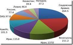 Реферат Мировой рынок нефти net clip image008