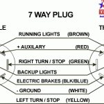 wire trailer wiring diagram interesting trailer connector wiring stop starting electrical engineering trailer connector wiring diagram 7 way brakes ground vehicles plugged in circular