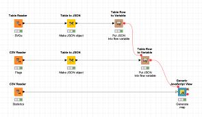 Visualizing Historical Fifa World Cup Data Javascript Knime