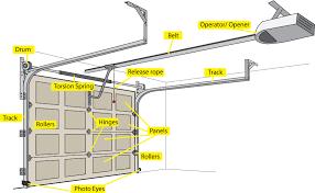 garage door suppliesDoor Pieces Names  Garage Door Parts Denver And Liftmaster Garage