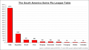 Mining Engineering The South America Swine Flu Sweepstakes