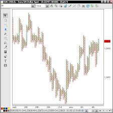 Forex Point Size Forex Trading With Pepperstone One Of