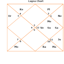 Karakamsa Fifth Ninth House Or Bhava Learning Mantras