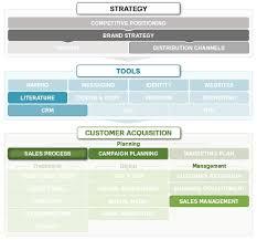 Crm Process Flow Chart Sales Process Management Marketing Mo