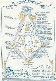 Masonic Degree Chart The Scottish Rite Of Freemasonry 33 Degrees Of