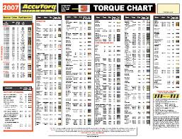 Automotive Wheel Torque Chart Car Wheel Nut Torque Chart Coladot