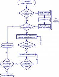 You Will Love Call Center Process Flow Chart Process Flow
