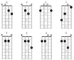 Complete Mandolin Chord Chart Open Mandolin Chords Simplymandolin