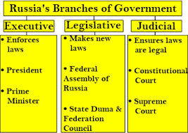 Russian Government Lesson For Kids Facts Structure