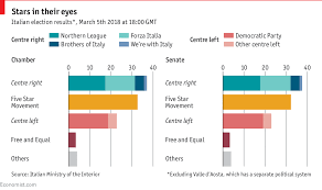 Political Party Chart The Italian Election In Charts Daily Chart
