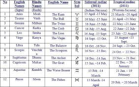 Understanding Vedic Astrology Astrology Dates Sidereal