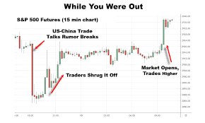 Extended Hours Trading Charts After Hours Activity Signals Bullish Attitude
