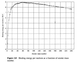 In Regards To The Binding Energy Chart In Figure B