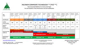 Pct Soil Chart Itspct