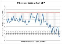 Uk Deficit Chart Uk Balance Of Payments Economics Help