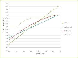 Arm Length Chart Bikedynamics Bike Fitting Specialists Crank Arm Lengths