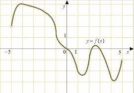 Контрольная работа по теме Производная Интеграл  Определите количество целых точек в которых производная функции отрицательна