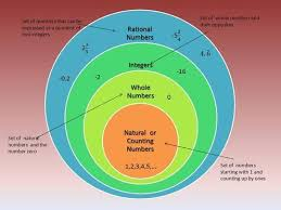 Rational Numbers Venn Diagram Worksheet Rational Numbers Venn Diagram School Ideas Pinterest Rational