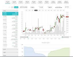 Cex Io Reviews Trading Fees Cryptos 2019 Cryptowisser