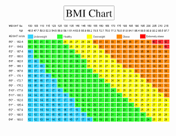 Bmi Chart Super Morbidly Obese Best Picture Of Chart