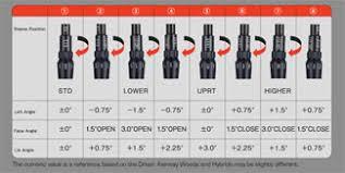Callaway Xr 16 Driver Adjustment Chart Bedowntowndaytona Com