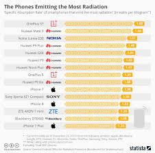 Mobile Radiation Chart India The Phones Emitting The Most Radiation Delano Luxembourg