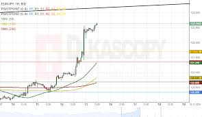 Eur Jpy Anaysis Hits Six Month Higher