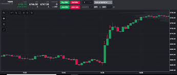 Nq Chart One Way Futures Traders Can Get Killed