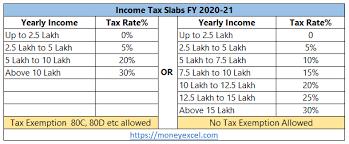 ine tax slab fy 2020 21 budget