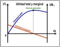 Total And Marginal Utility Example And Graph