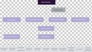 Cmo Org Chart Organizational Chart Business Innovation Structure Chart