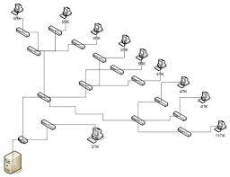 Курсовая работа Проектирование ЛВС для коммерческой организации  При проектировании сети необходимо учитывать назначение комерческой организации 6 Обеспечить выход в глобальную сеть internet