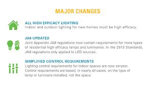 indoor lighting requirements