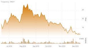 Charlottes Web Investors Need Not Panic Seekingalpha