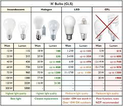 Led Halogen Equivalent Chart Tests Led Greenwashing Lamps 2007 Toyota Corolla Check
