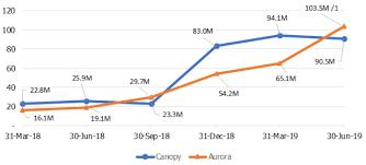 Acb Stock Chart Nyse Aurora Cannabis Nyse Acb Vs Canopy Growth Nyse Cgc