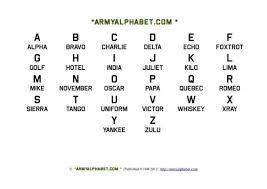 Military Alphabet Chart 3 Alphabet Charts Phonetic