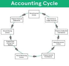 Financial Accounting Software And Solutions Mumbai India