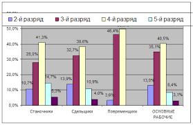 Онлайн коллекция рефератов Дипломная работа Анализ результатов  Рисунок 2 2 Диаграмма профессионально квалификационного состава