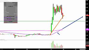 Pulm Chart Pulmatrix Inc Pulm Stock Chart Technical Analysis For 04 01 2019