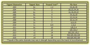 Leader Tippet Size Chart Tippet Size Chart Fly Fishing Fly Fishing Fish